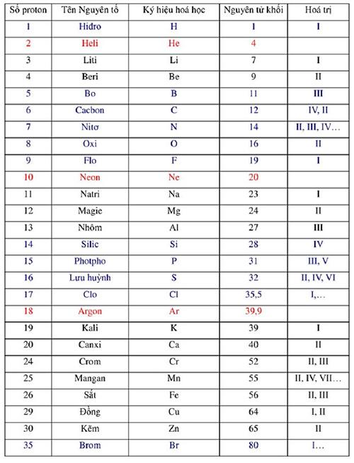 Công thức tính khối lượng nguyên tử