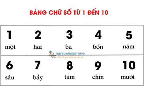 bảng chữ số từ 1 đến 10
